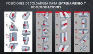 Posiciones homologacion soldador