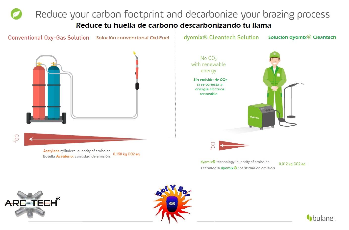 Emision CO2 llama oxifuel vs hidrogeno
