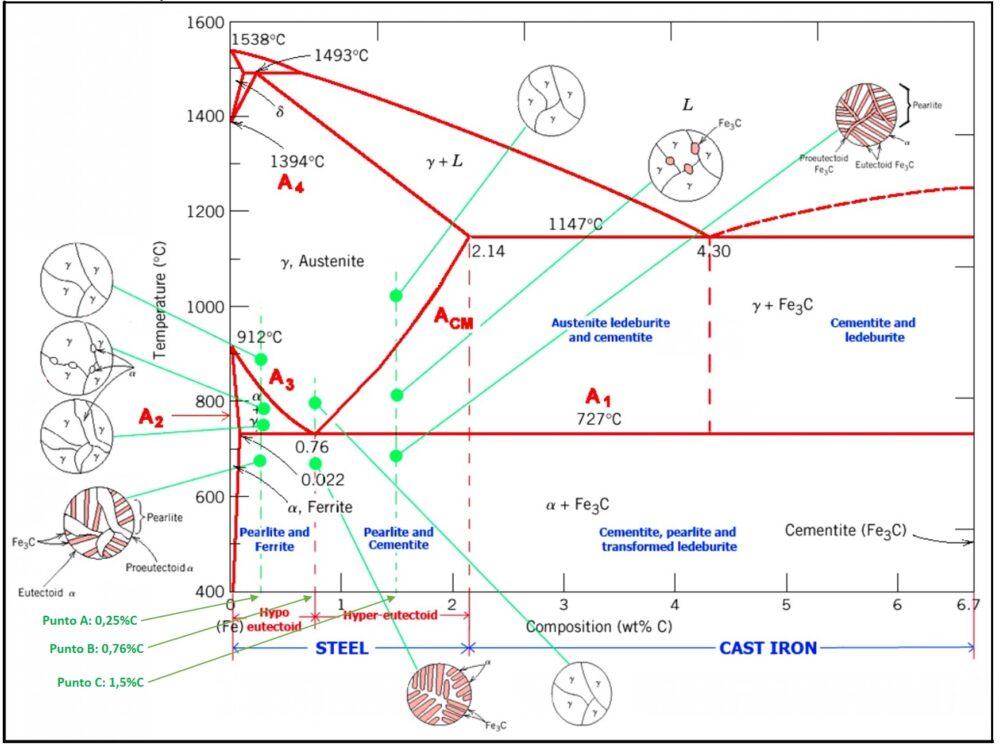Diagrama-Fe-C-Estructuras-Fases